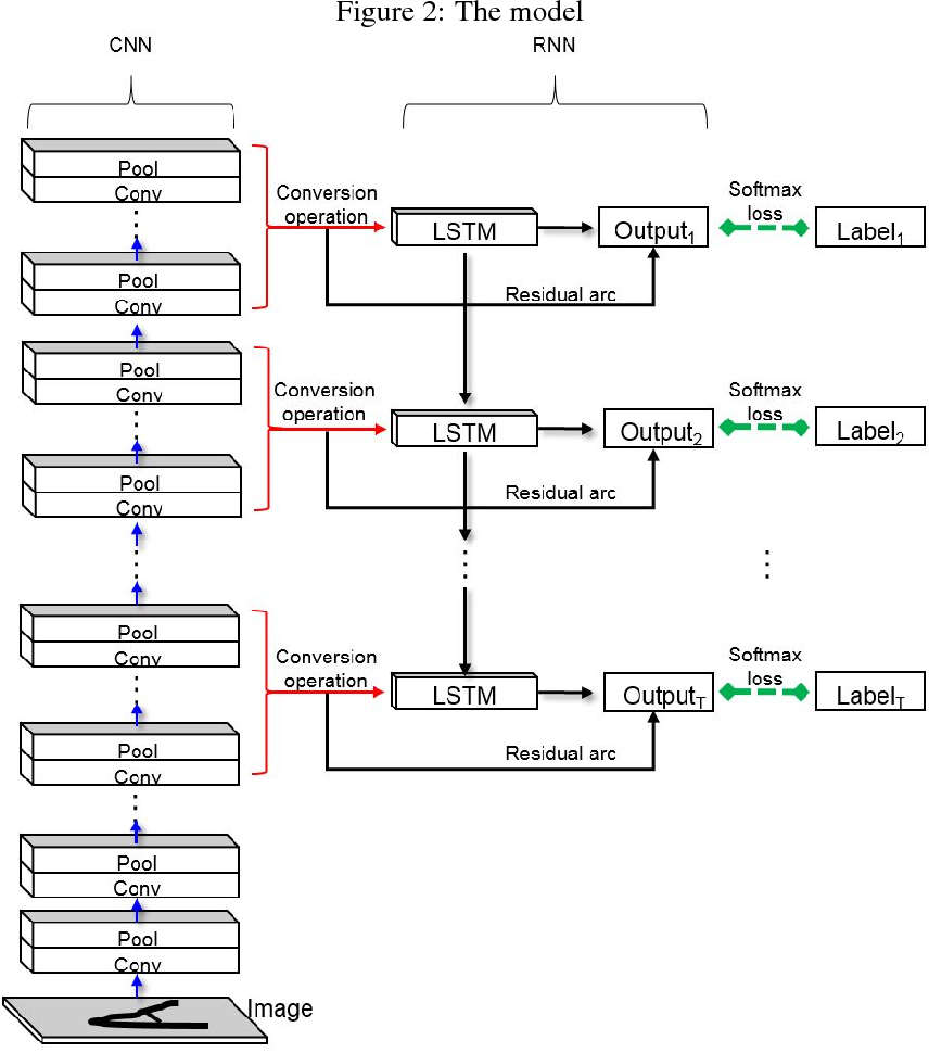 Figure 3 for Combined convolutional and recurrent neural networks for hierarchical classification of images