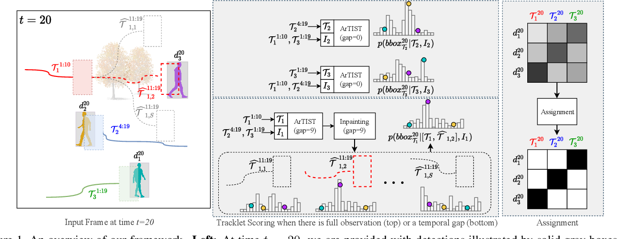 Figure 1 for Probabilistic Tracklet Scoring and Inpainting for Multiple Object Tracking