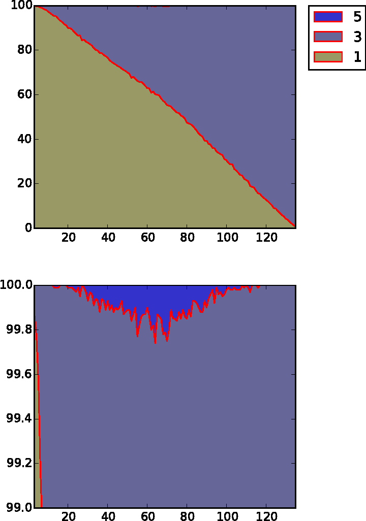 Figure 4 for Contextual Dueling Bandits
