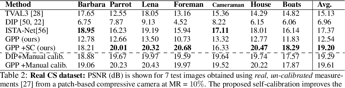 Figure 4 for Generative Patch Priors for Practical Compressive Image Recovery