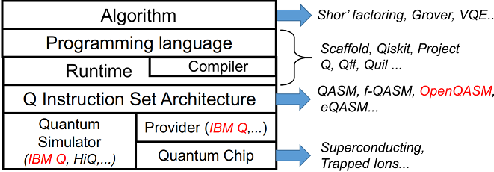 PDF] Optimizing Quantum Programs against Decoherence: Delaying