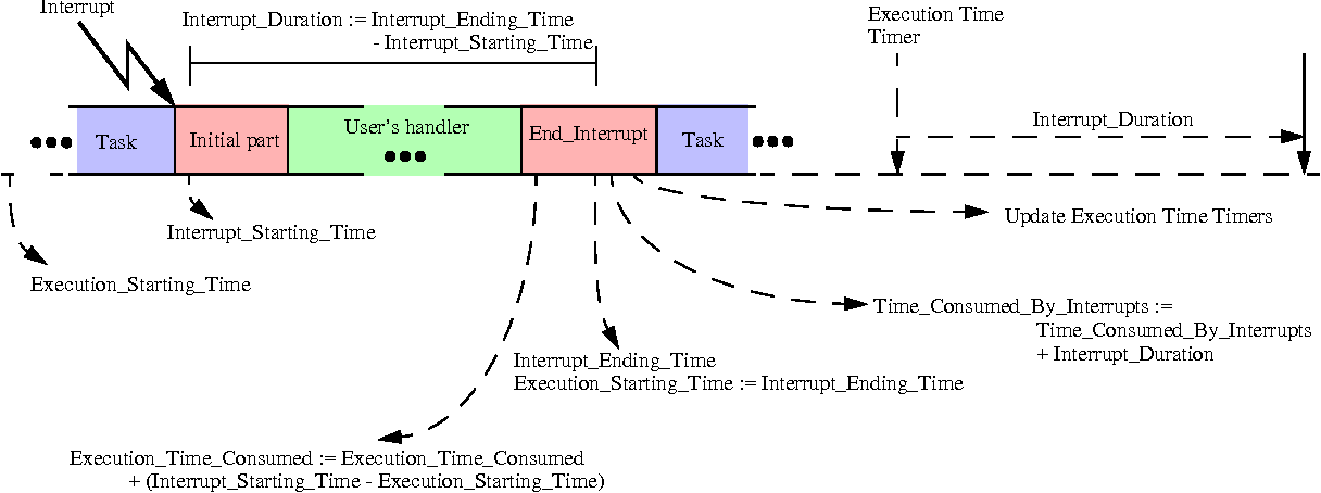 Execution time monitoring and interrupt handlers: position