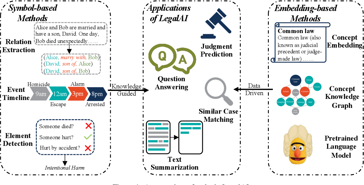 Figure 1 for How Does NLP Benefit Legal System: A Summary of Legal Artificial Intelligence