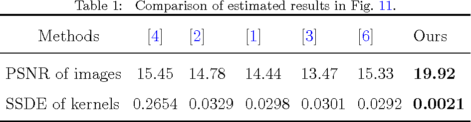 Figure 2 for Kernel Estimation from Salient Structure for Robust Motion Deblurring