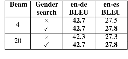 Figure 2 for First the worst: Finding better gender translations during beam search