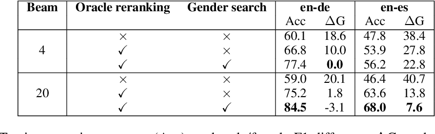 Figure 3 for First the worst: Finding better gender translations during beam search