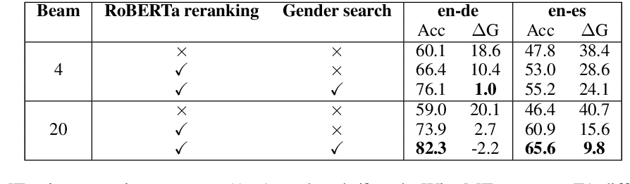 Figure 4 for First the worst: Finding better gender translations during beam search