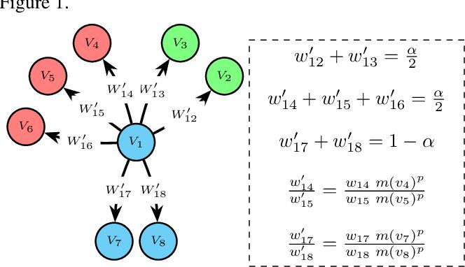 Figure 1 for CrossWalk: Fairness-enhanced Node Representation Learning