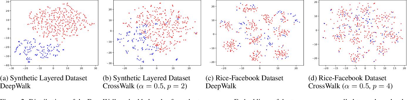 Figure 3 for CrossWalk: Fairness-enhanced Node Representation Learning
