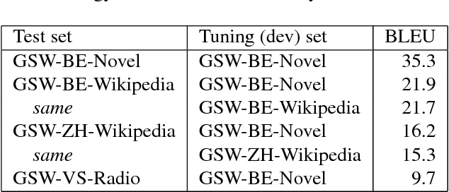 Figure 4 for Machine Translation of Low-Resource Spoken Dialects: Strategies for Normalizing Swiss German