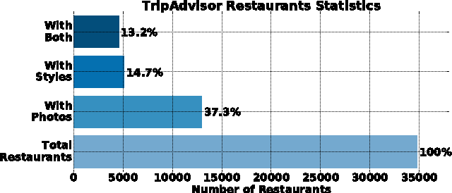Figure 1 for Inferring Restaurant Styles by Mining Crowd Sourced Photos from User-Review Websites