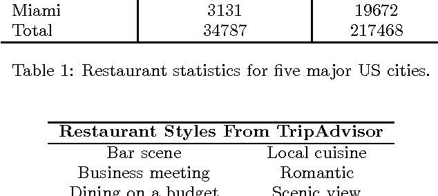 Figure 2 for Inferring Restaurant Styles by Mining Crowd Sourced Photos from User-Review Websites