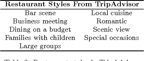 Figure 4 for Inferring Restaurant Styles by Mining Crowd Sourced Photos from User-Review Websites