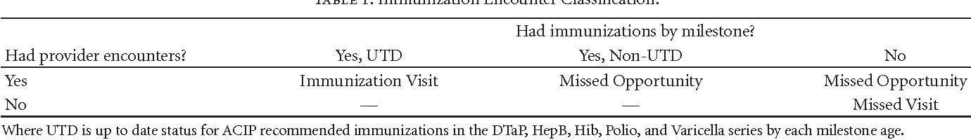 PDF] Immunization Milestones: A More Comprehensive Picture
