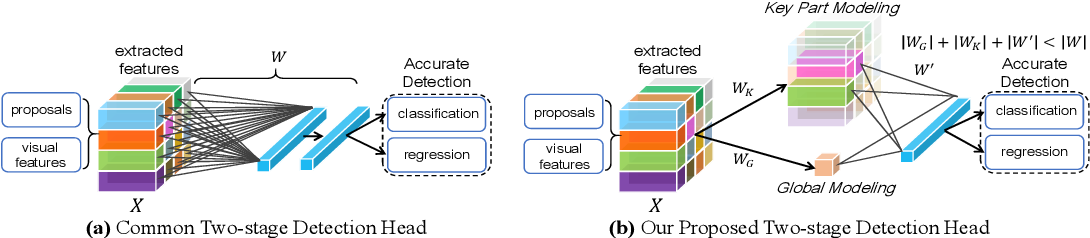 Figure 1 for Condensing Two-stage Detection with Automatic Object Key Part Discovery