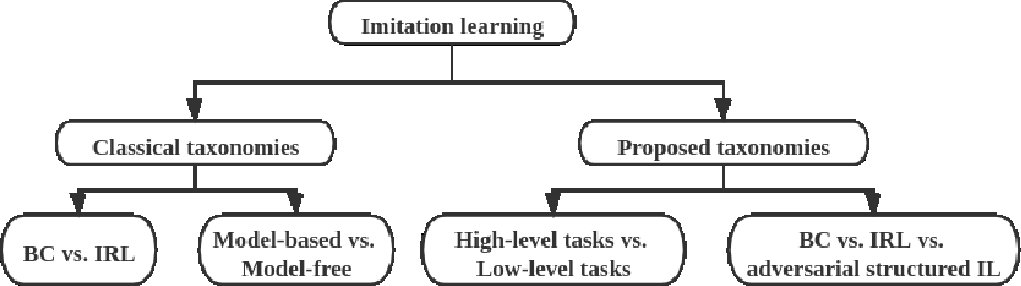 Figure 3 for Imitation Learning: Progress, Taxonomies and Opportunities
