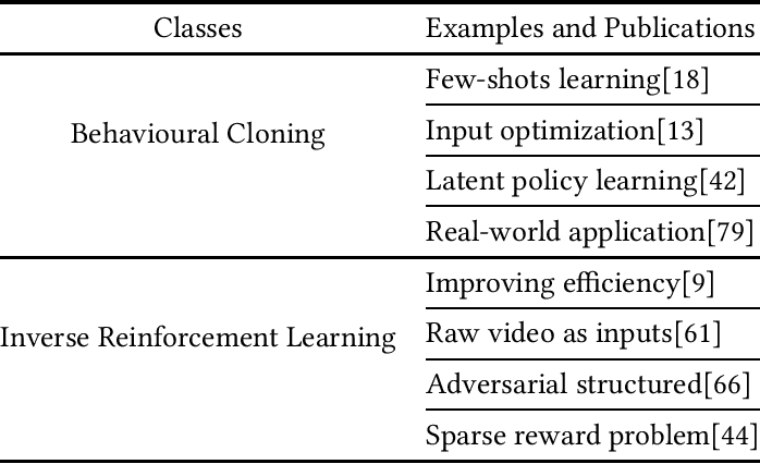 Figure 2 for Imitation Learning: Progress, Taxonomies and Opportunities