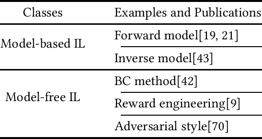 Figure 4 for Imitation Learning: Progress, Taxonomies and Opportunities