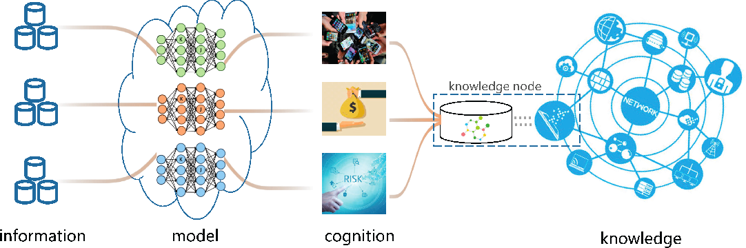 Figure 1 for Knowledge Federation: Hierarchy and Unification