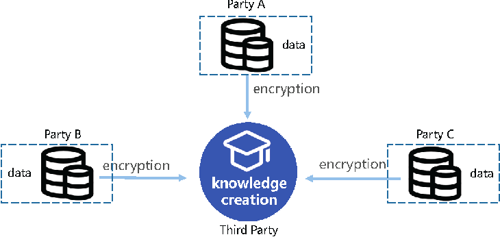 Figure 2 for Knowledge Federation: Hierarchy and Unification