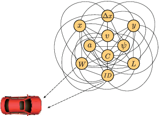 Figure 1 for A Multi-Modal States based Vehicle Descriptor and Dilated Convolutional Social Pooling for Vehicle Trajectory Prediction