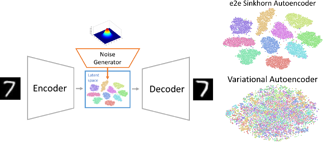 Figure 1 for End-to-end Sinkhorn Autoencoder with Noise Generator