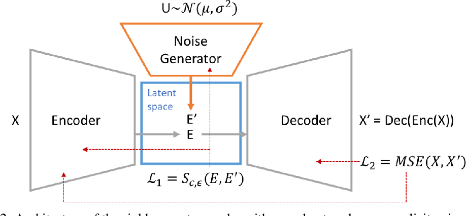 Figure 3 for End-to-end Sinkhorn Autoencoder with Noise Generator