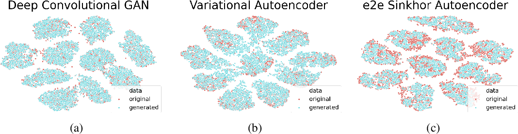 Figure 4 for End-to-end Sinkhorn Autoencoder with Noise Generator