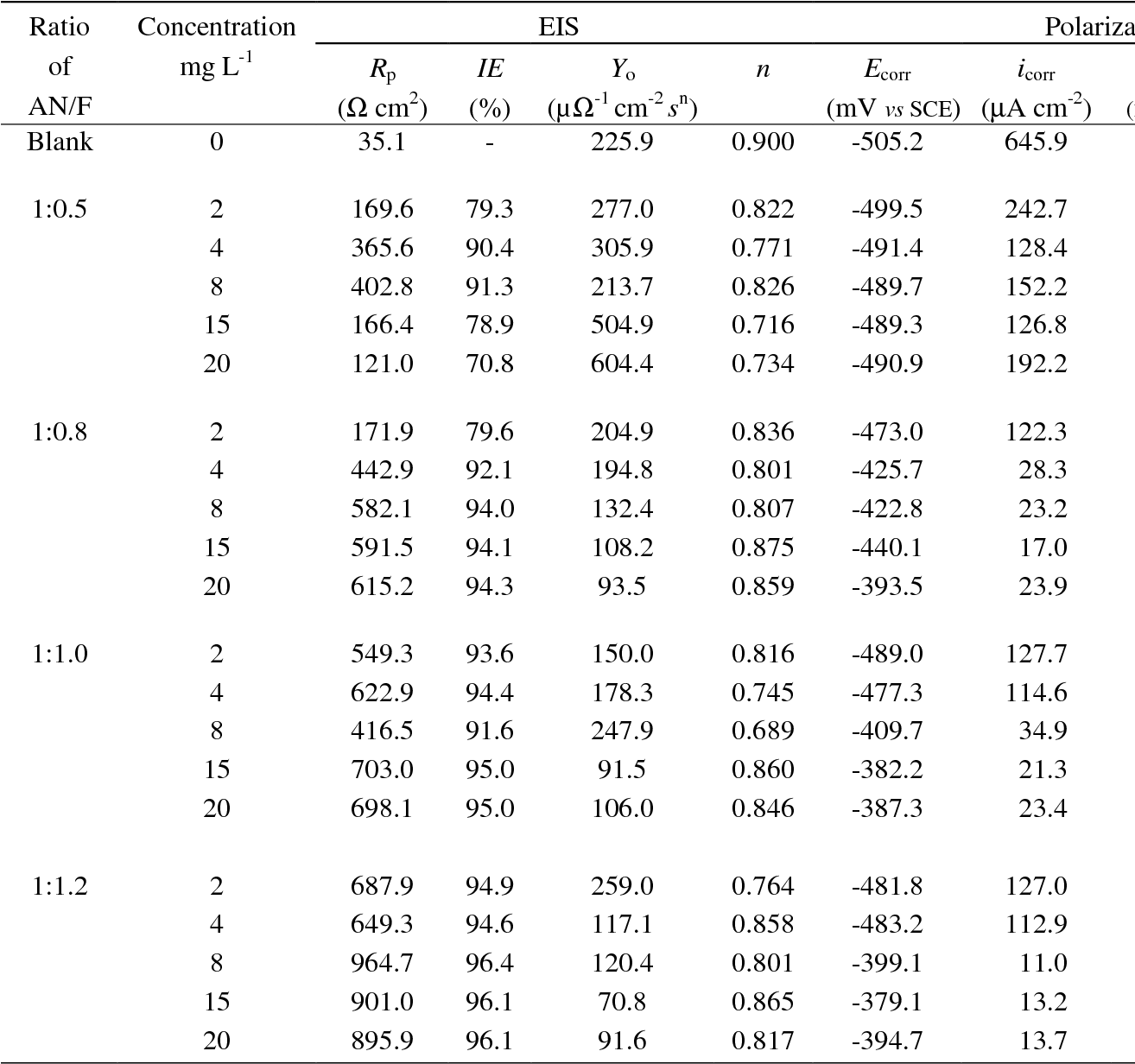 Table 1. Corrosion parameters obtained from electrochemical measurements of Q235 steel in acid media containing various concentrations of aniline-formaldehyde copolymers synthesized with different ratios of aniline (AN) to formaldehyde (F).