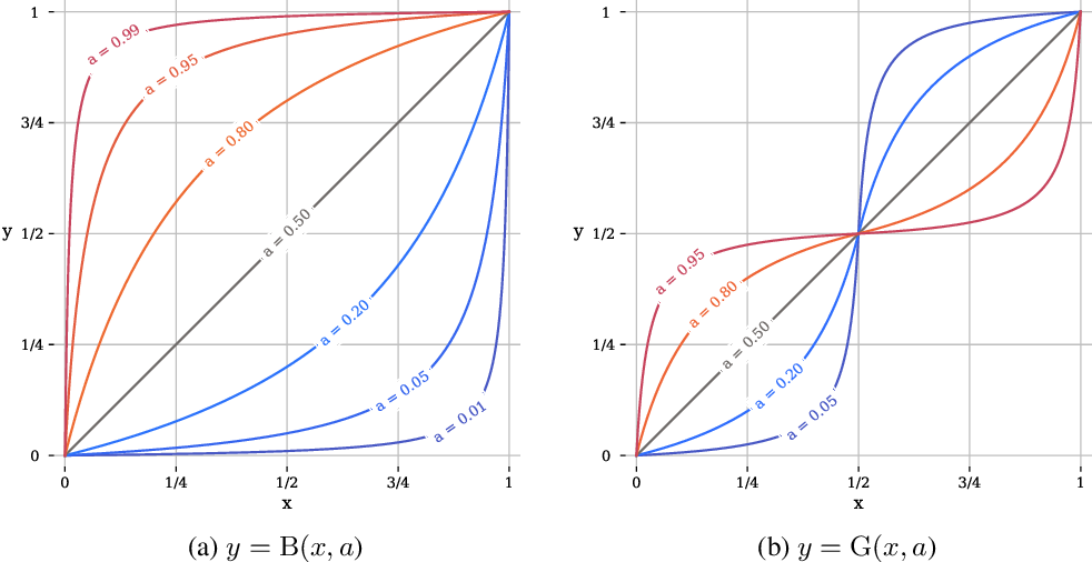 Figure 1 for A Convenient Generalization of Schlick's Bias and Gain Functions