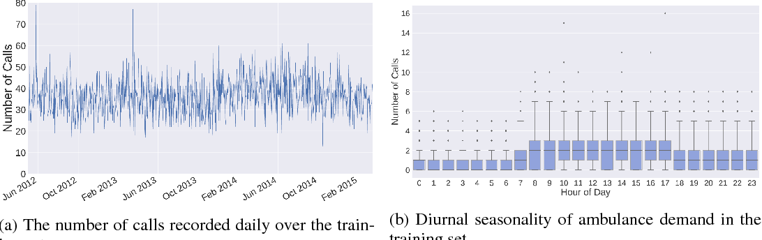 Figure 1 for Spatiotemporal Prediction of Ambulance Demand using Gaussian Process Regression