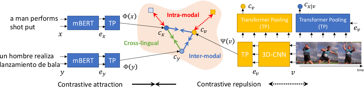 Figure 1 for Multilingual Multimodal Pre-training for Zero-Shot Cross-Lingual Transfer of Vision-Language Models