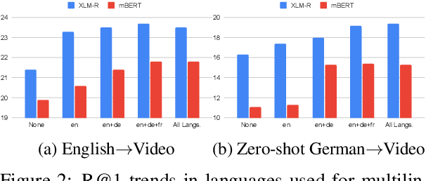 Figure 3 for Multilingual Multimodal Pre-training for Zero-Shot Cross-Lingual Transfer of Vision-Language Models