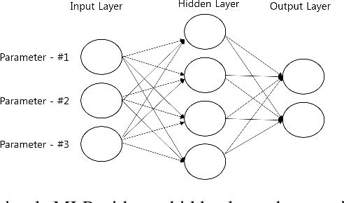Figure 1 for Financial series prediction using Attention LSTM
