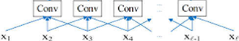 Figure 3 for Financial series prediction using Attention LSTM