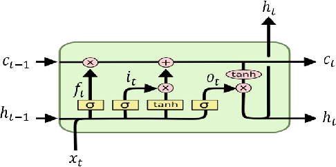 Figure 4 for Financial series prediction using Attention LSTM