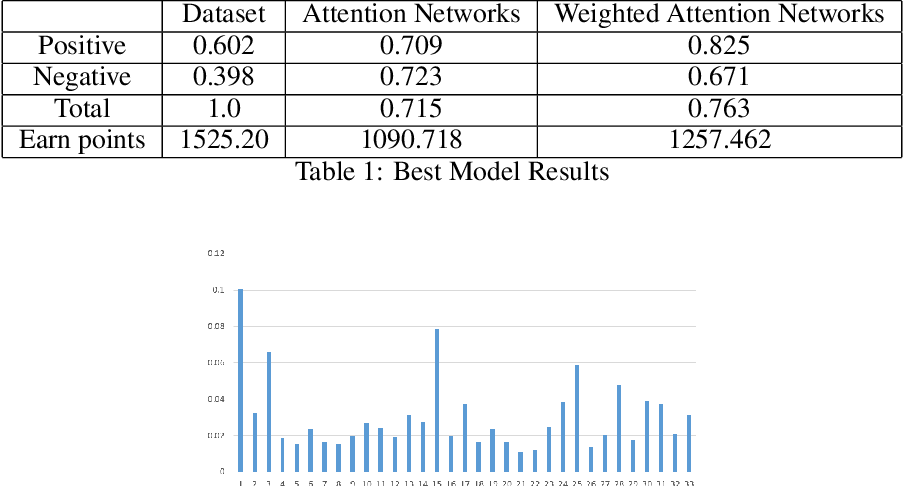 Figure 2 for Financial series prediction using Attention LSTM