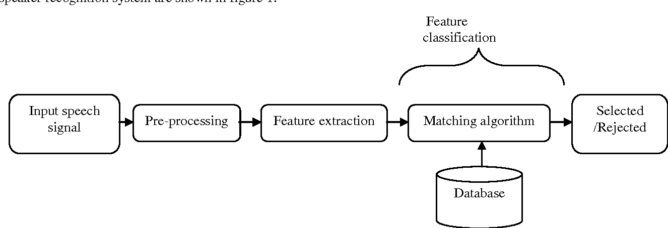 PDF] Feature Extraction and Classification for Automatic Speaker