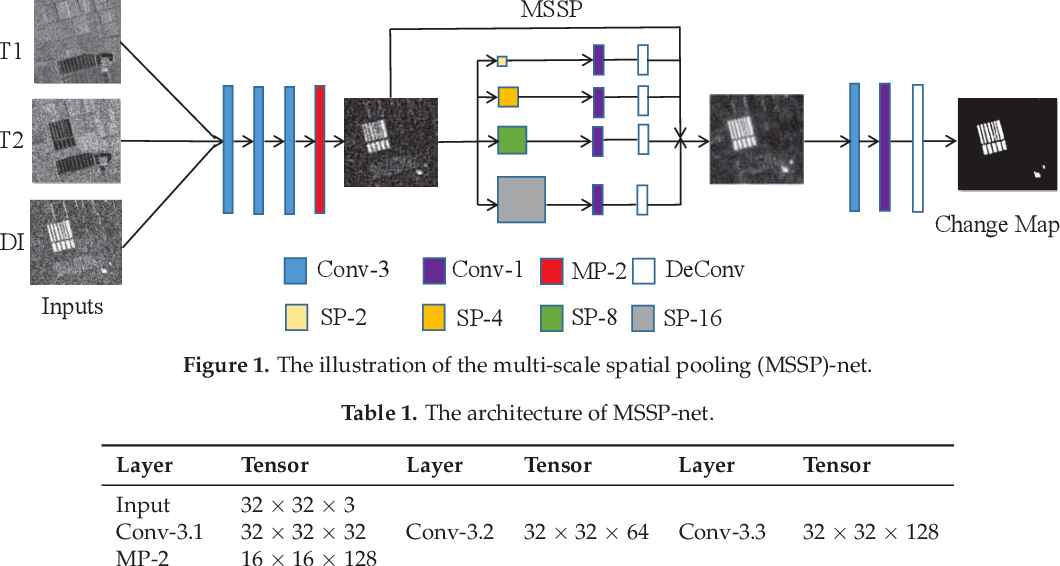 Figure 1 for A Convolutional Neural Network with Parallel Multi-Scale Spatial Pooling to Detect Temporal Changes in SAR Images