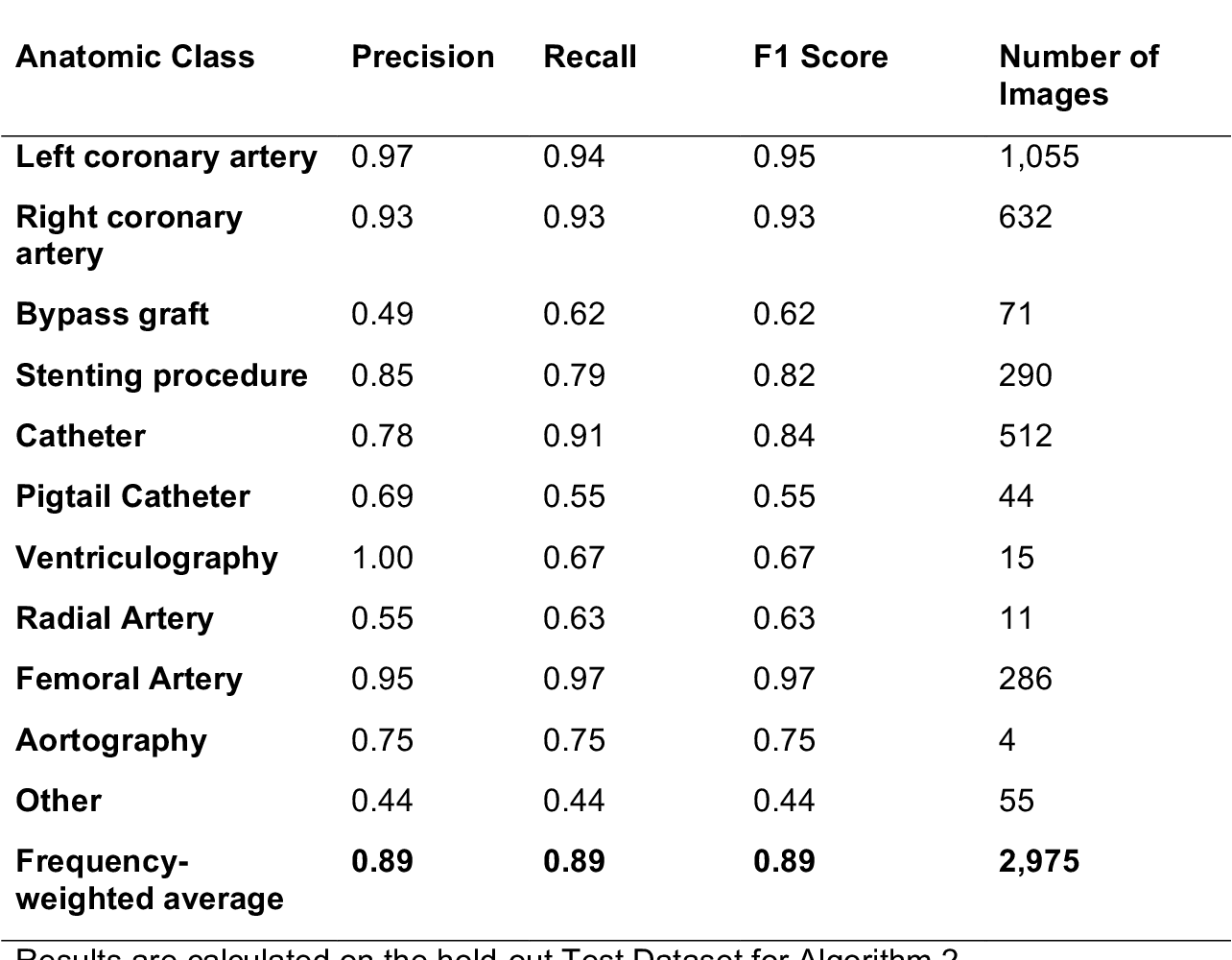 Figure 1 for CathAI: Fully Automated Interpretation of Coronary Angiograms Using Neural Networks