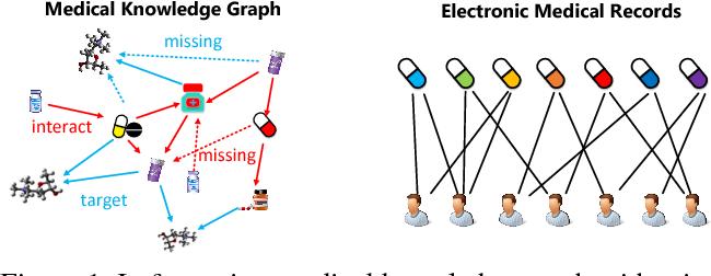 Figure 1 for Safe Medicine Recommendation via Medical Knowledge Graph Embedding