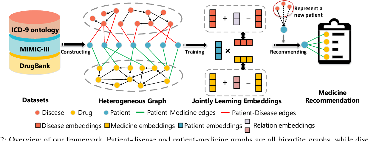Figure 3 for Safe Medicine Recommendation via Medical Knowledge Graph Embedding
