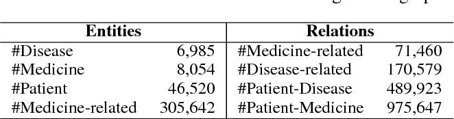 Figure 4 for Safe Medicine Recommendation via Medical Knowledge Graph Embedding
