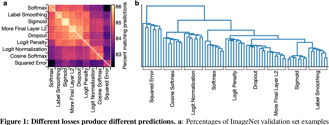 Figure 2 for What's in a Loss Function for Image Classification?