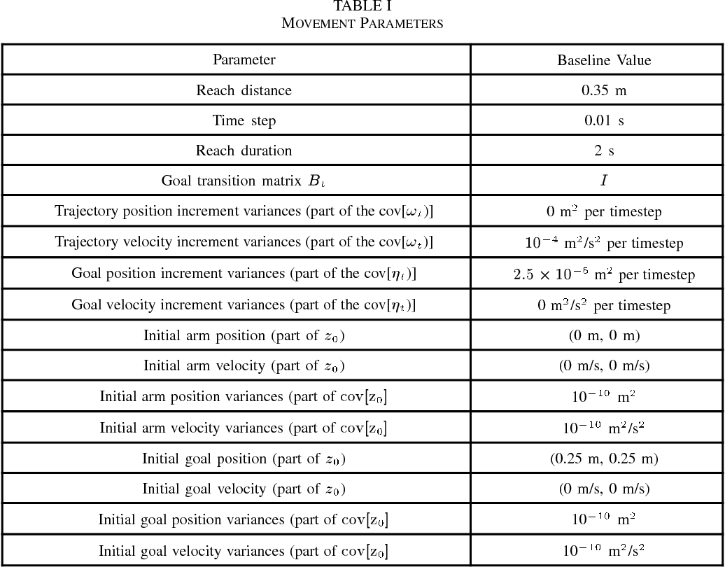 TABLE I MOVEMENT PARAMETERS