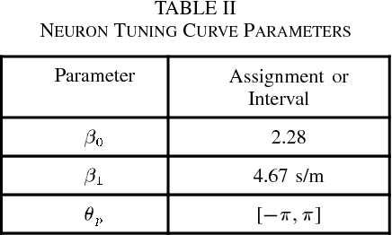 TABLE II NEURON TUNING CURVE PARAMETERS