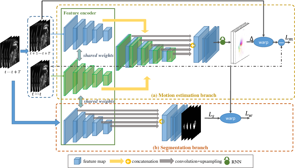 Figure 1 for Joint Learning of Motion Estimation and Segmentation for Cardiac MR Image Sequences