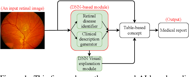 Figure 1 for DeepOpht: Medical Report Generation for Retinal Images via Deep Models and Visual Explanation