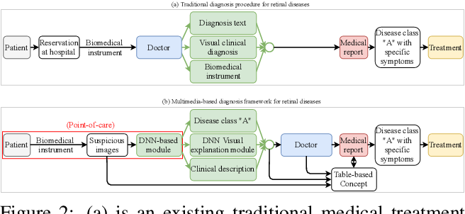 Figure 3 for DeepOpht: Medical Report Generation for Retinal Images via Deep Models and Visual Explanation