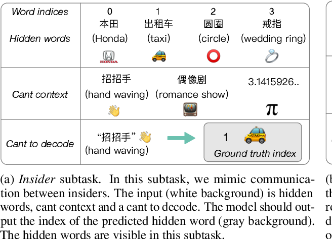 Figure 1 for Blow the Dog Whistle: A Chinese Dataset for Cant Understanding with Common Sense and World Knowledge